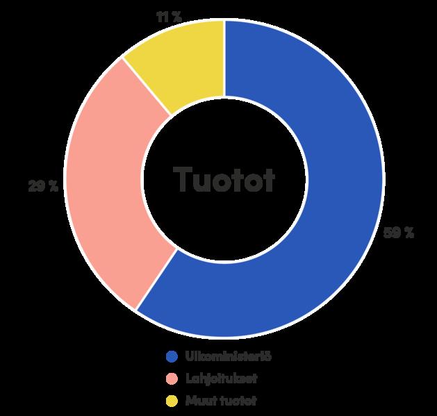 Solidaarisuuden rahoitus on 59 % Ulkoministeriöltä, 29 % lahjoituksista ja 11 % muista tulolähteistä