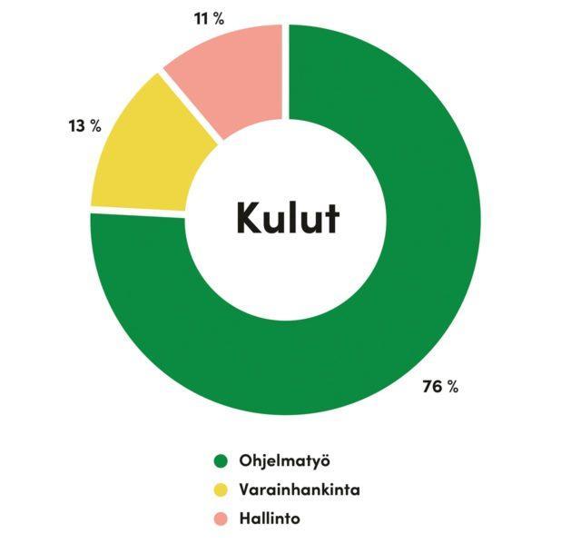 Kaaviossa esitelty Solidaarisuuden kulurakenne: 76% ohjelmatyö, 13% varainhankinta ja 11% hallinto