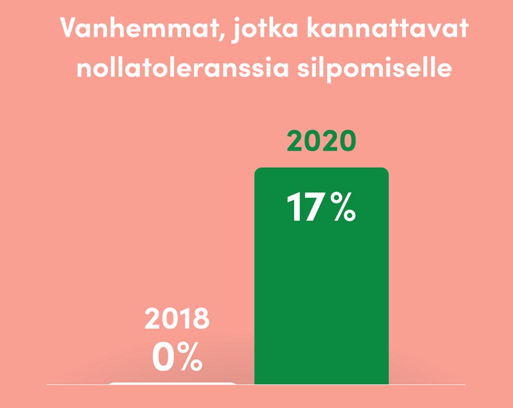 Vanhemmat, jotka kannattavat nollatoleranssia silpomiselle Somalimaassa 2018 0 % 2020 17 %